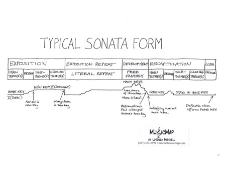 rondo form diagram sonata allegro form diagram library|mitchellmusicmap.com